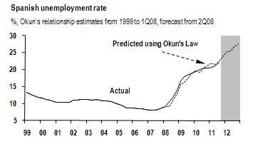 20111118_JPMorgan_Spanish_unemployment_rate
