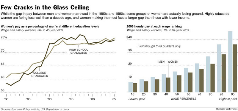 Few cracks in the glass ceiling (NYT)